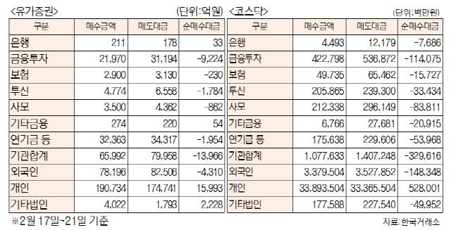 [표]주간 투자주체별 매매동향(2월 17일~21일)