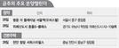 [분양캘린더]'로또' 위례신도시 분양 재개...전국 4,074가구 청약 접수