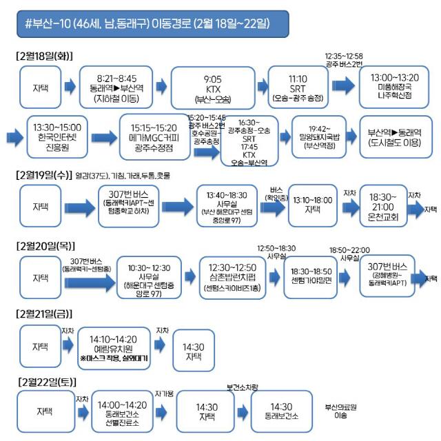 부산 코로나19 6번·8~16번 추가 확진자 동선 공개