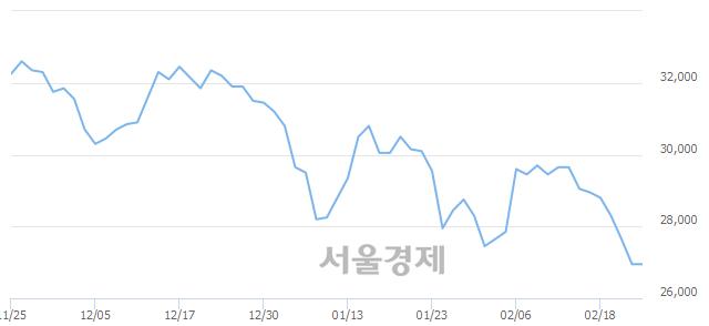 유현대제철, 장중 신저가 기록.. 26,900→25,700(▼1,200)