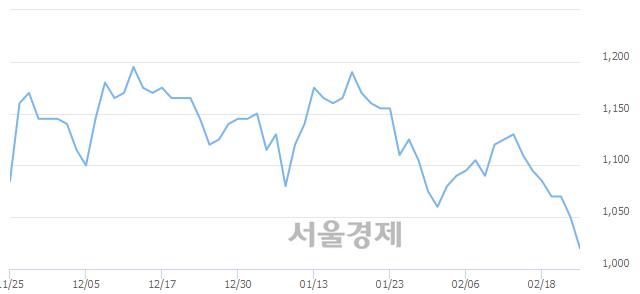 유영흥철강, 장중 신저가 기록.. 1,010→1,000(▼10)