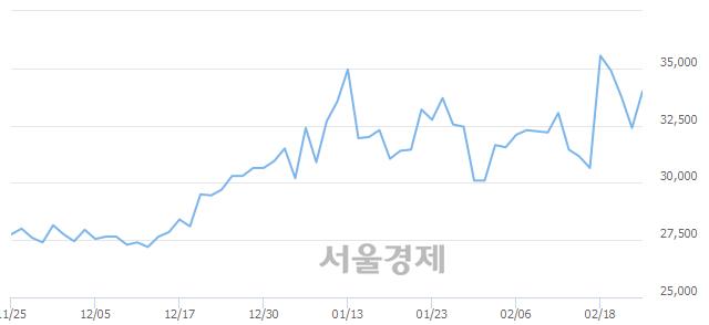 코씨젠, 전일 대비 8.33% 상승.. 일일회전율은 7.31% 기록