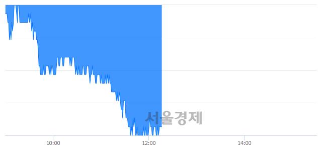 유대한해운, 장중 신저가 기록.. 18,400→17,250(▼1,150)