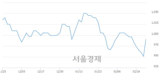 유사조동아원, 전일 대비 7.26% 상승.. 일일회전율은 1.68% 기록