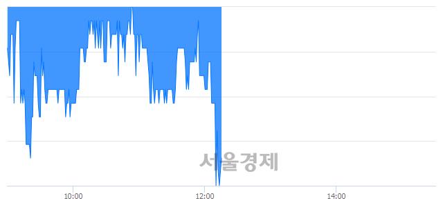 코SG, 장중 신저가 기록.. 1,745→1,675(▼70)