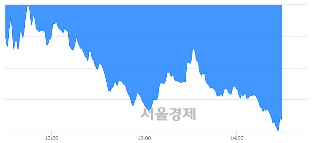 오후 3:00 현재 코스닥은 35:65으로 매수우위, 매수강세 업종은 금융업(3.31%↓)
