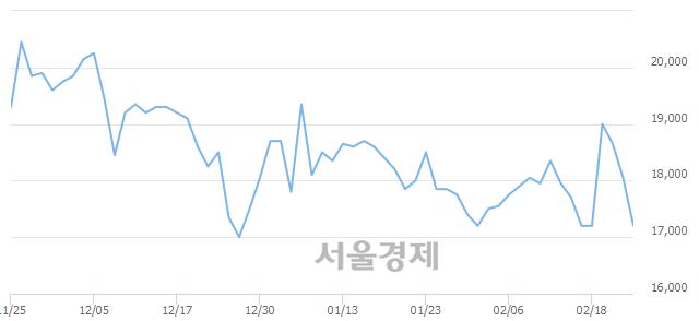 코코오롱생명과학, 매수잔량 413% 급증