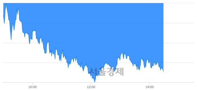 오후 2:30 현재 코스피는 41:59으로 매수우위, 매수강세 업종은 유통업(3.48%↓)