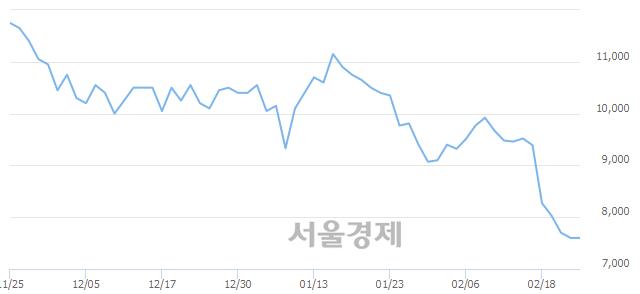코아난티, 장중 신저가 기록.. 7,520→7,300(▼220)