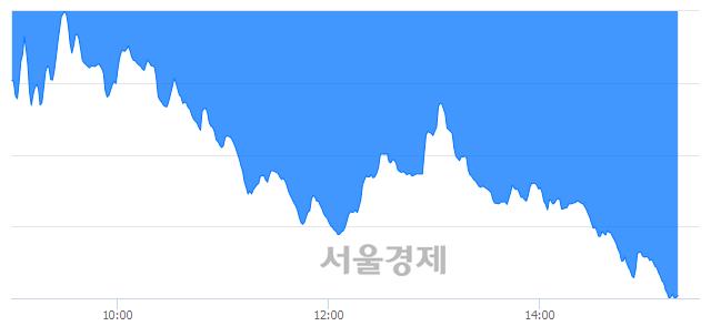 오후 3:20 현재 코스닥은 35:65으로 매수우위, 매수강세 업종은 금융업(3.68%↓)