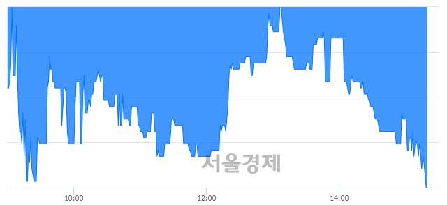 코서암기계공업, 장중 신저가 기록.. 4,575→4,330(▼245)