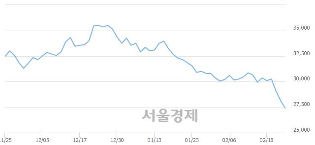 유두산밥캣, 장중 신저가 기록.. 28,100→27,200(▼900)