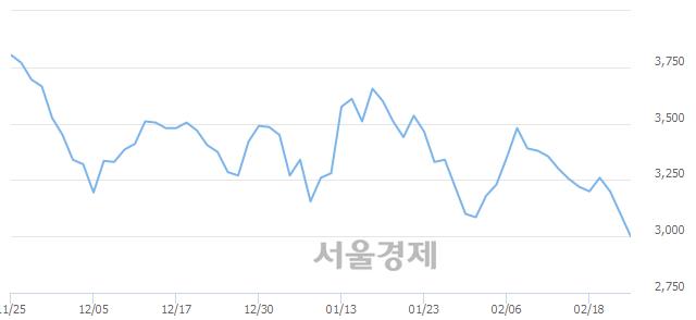코프로스테믹스, 장중 신저가 기록.. 2,940→2,935(▼5)