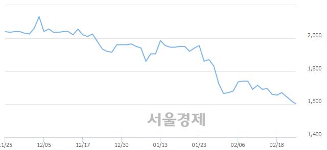 코디딤, 전일 대비 7.41% 상승.. 일일회전율은 1.09% 기록