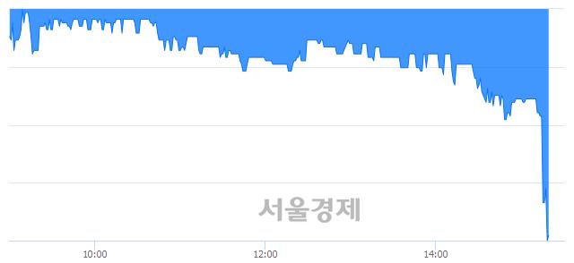 코대모, 장중 신저가 기록.. 5,400→4,955(▼445)