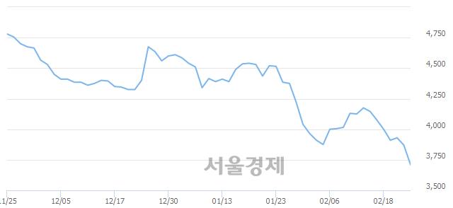 유팜스코, 장중 신저가 기록.. 3,805→3,695(▼110)