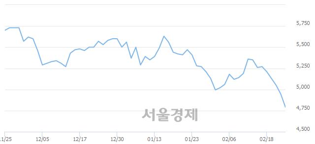 유BGF, 장중 신저가 기록.. 4,940→4,775(▼165)