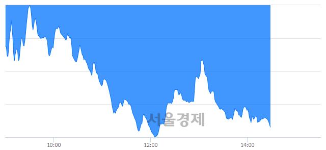 오후 2:30 현재 코스닥은 34:66으로 매수우위, 매수강세 업종은 금융업(3.55%↓)