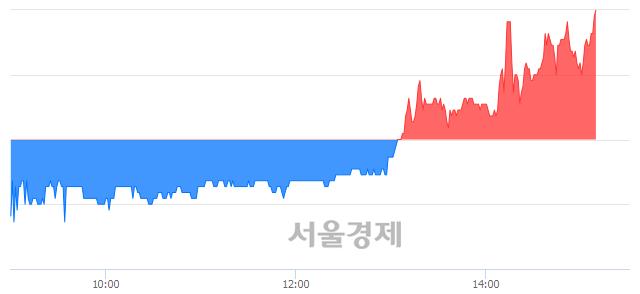 코이그잭스, 전일 대비 7.32% 상승.. 일일회전율은 3.71% 기록