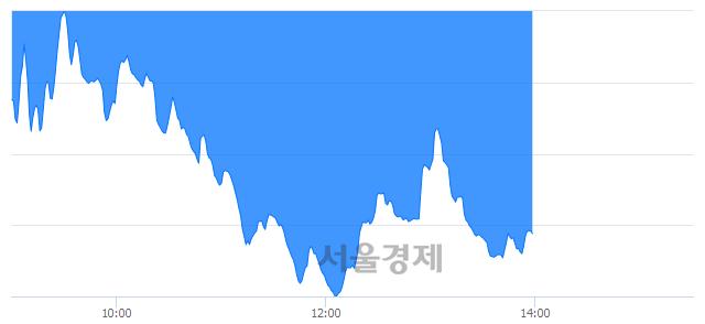 오후 2:00 현재 코스닥은 36:64으로 매수우위, 매수강세 업종은 금융업(3.16%↓)