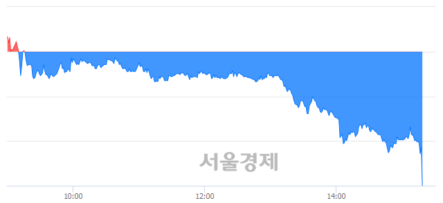 <코>케이엠제약, 매도잔량 335% 급증