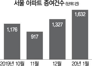 '집 팔라' 양도세 중과 유예했는데…서울 아파트 증여 더 늘었다