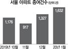 """""""집 팔라"""" 양도세 중과 유예했는데…서울 아파트 증여 더 늘었다"""