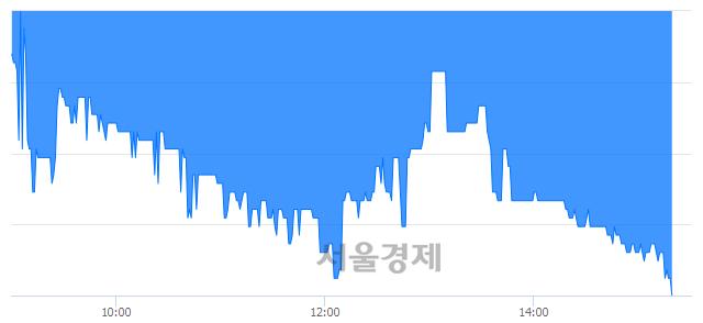 코예림당, 장중 신저가 기록.. 3,200→3,060(▼140)
