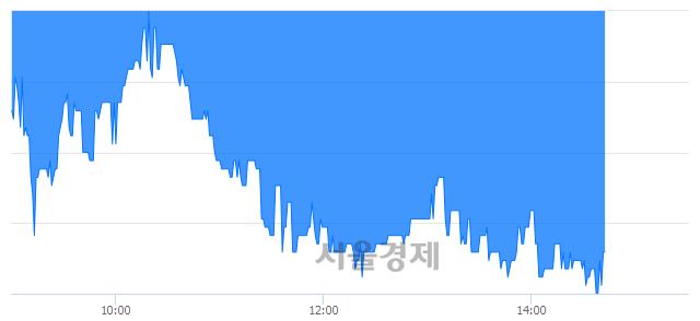코엠아이텍, 매도잔량 305% 급증