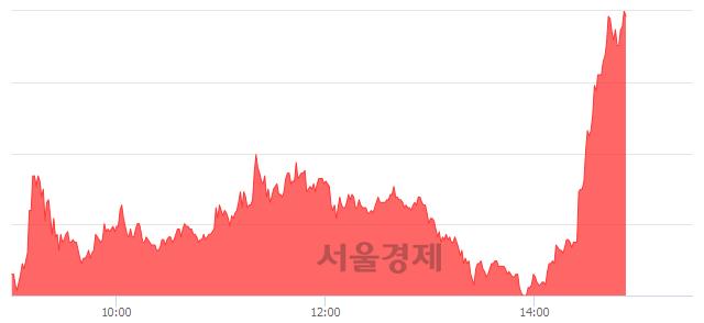 코엘컴텍, 상한가 진입.. +29.90% ↑