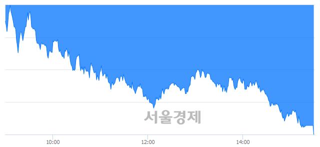 [마감 시황]  외국인의 '팔자' 기조.. 코스피 2079.04(▼83.80, -3.87%) 하락 마감