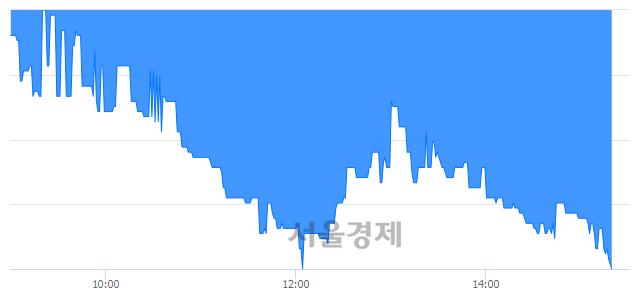코아시아종묘, 장중 신저가 기록.. 4,405→4,130(▼275)