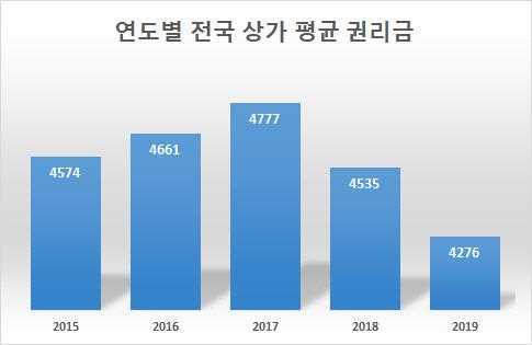 쪼그라든 상가 권리금…지난해 평균 4,276만원