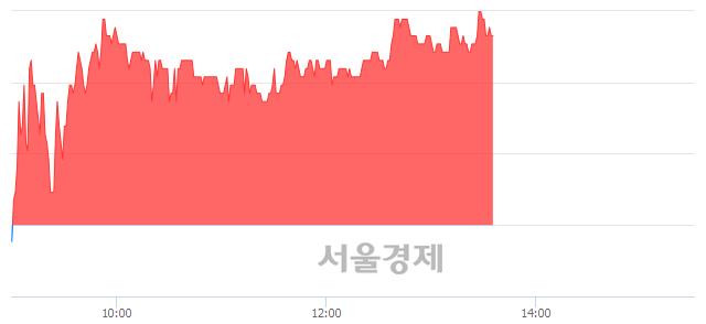 코흥구석유, 4.00% 오르며 체결강도 강세 지속(141%)