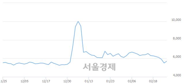 코흥구석유, 3.09% 오르며 체결강도 강세 지속(144%)