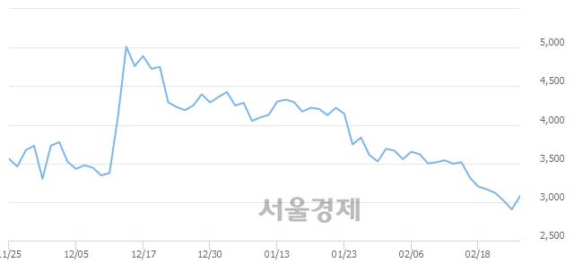 유금호전기, 전일 대비 7.23% 상승.. 일일회전율은 1.04% 기록