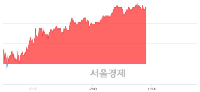유아모레G, 4.18% 오르며 체결강도 강세 지속(169%)
