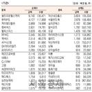 [표]코스닥 기관·외국인·개인 순매수·도 상위종목(2월 25일)