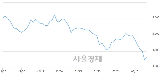 유아시아나항공, 매도잔량 351% 급증