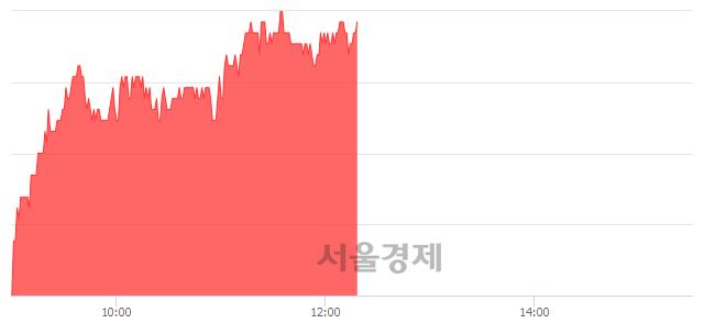 유두산밥캣, 4.64% 오르며 체결강도 강세 지속(119%)