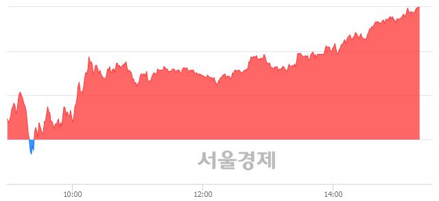 유TIGER 코스닥150 레버리지, 전일 대비 7.00% 상승.. 일일회전율은 21.31% 기록
