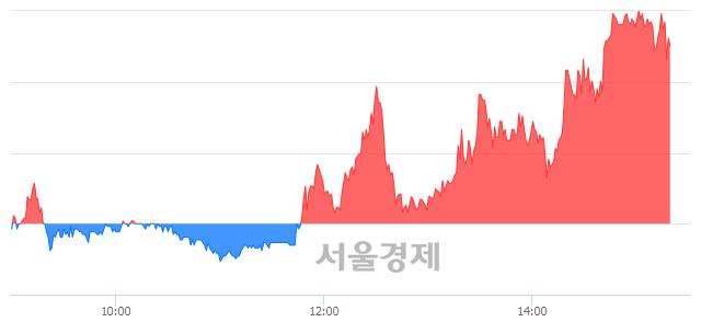 코한국유니온제약, 매도잔량 419% 급증