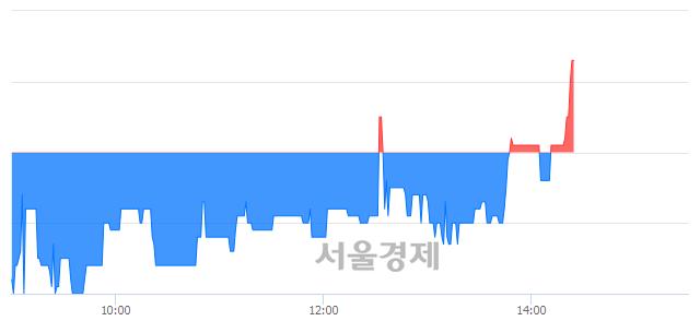 코듀오백, 매도잔량 730% 급증