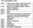 '코로나19 안심병원' 40곳 지정