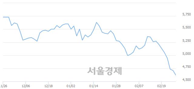 유BGF, 장중 신저가 기록.. 4,655→4,605(▼50)