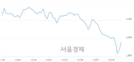 <유>인터지스, 전일 대비 8.49% 상승.. 일일회전율은 0.49% 기록