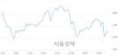 <유>IHQ, 3.04% 오르며 체결강도 강세 지속(133%)