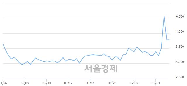 <코>GH신소재, 매수잔량 455% 급증