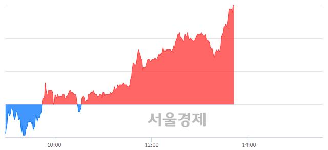 <코>에스티팜, 매수잔량 344% 급증