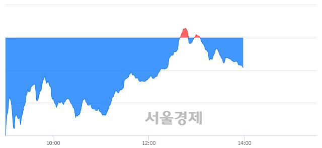 오후 2:00 현재 코스닥은 36:64으로 매수우위, 매수강세 업종은 금융업(1.16%↓)